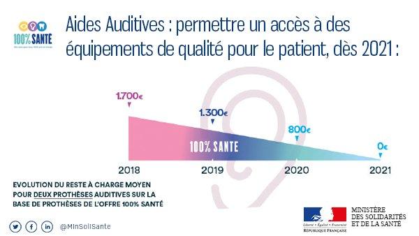 Remboursement appareils auditifs : ce qui change en janvier 2020